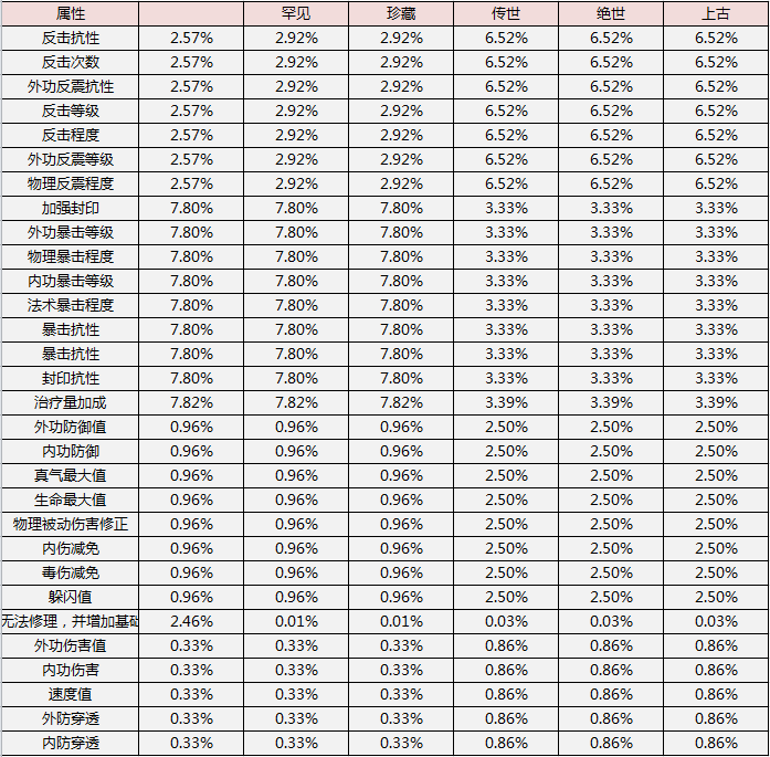 图片: 神兵各属性概率.png